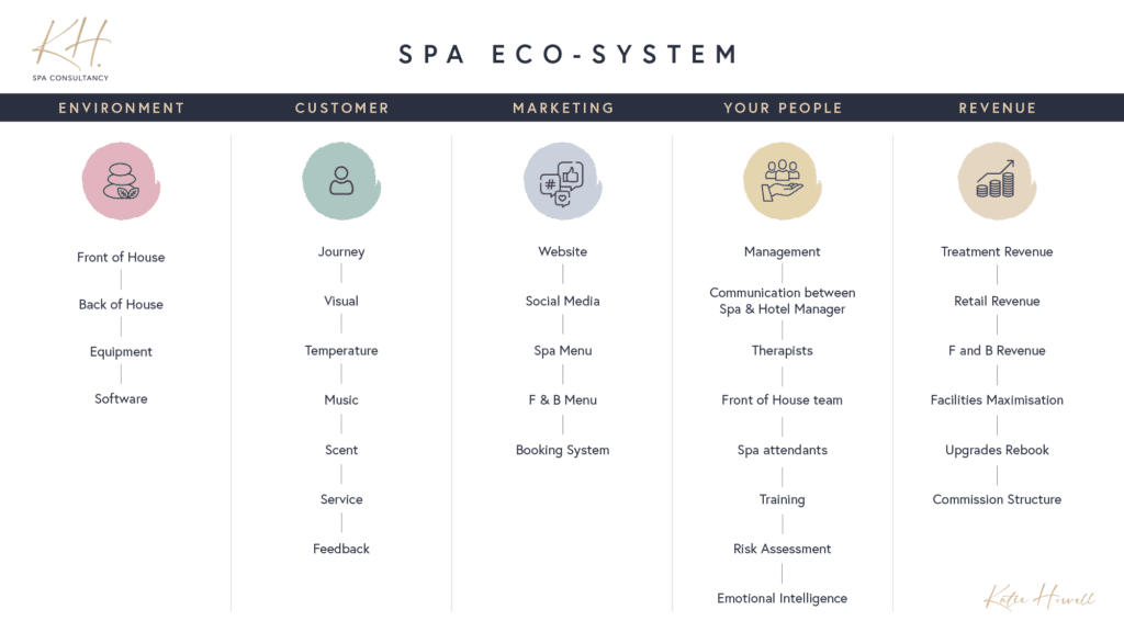 Flowchart of Spa Consultancy Services